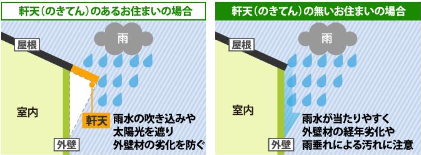 雨水・日差しによる外壁の劣化防止 軒天 木目調