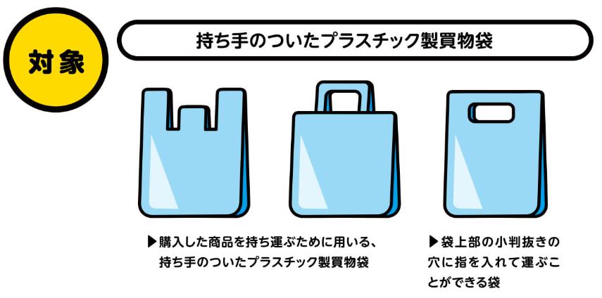 対象となるレジ袋とは 有料化
