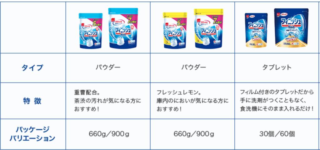 食洗機用洗剤フィニッシュの種類